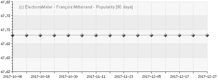 Graph online : François Mitterrand