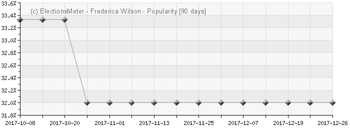 Graph online : Frederica Wilson