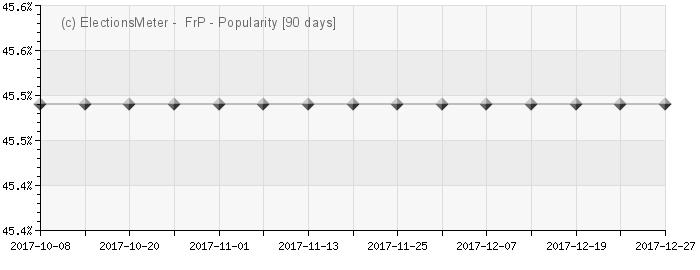 Graph online : Fremskrittspartiet