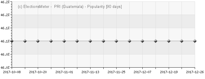 Graph online : Frente Republicano Guatemalteco