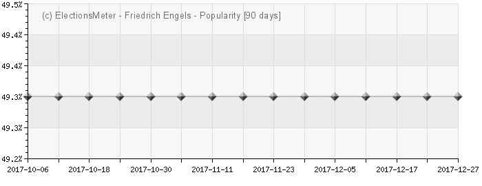 Graph online : Friedrich Engels