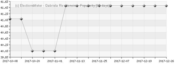Gabriela Rivadeneira - Popularity Map