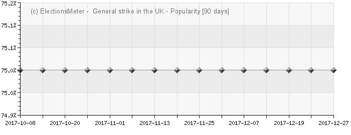Graph online : General strike in the United Kingdom