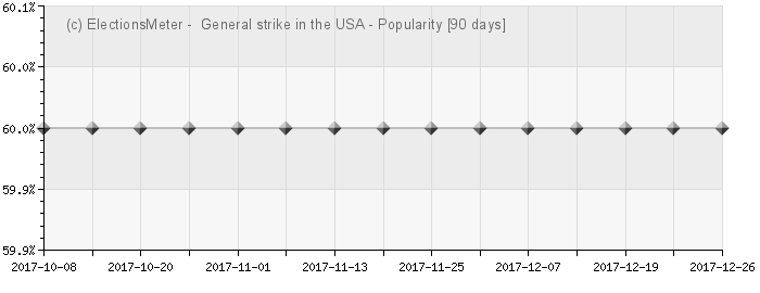 General strike in the United States of America - Popularity Map