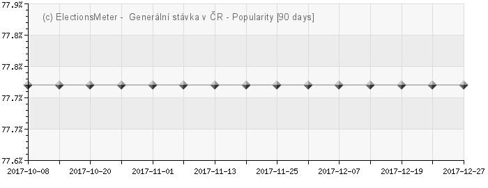 Graph online : Generální stávka v České republice