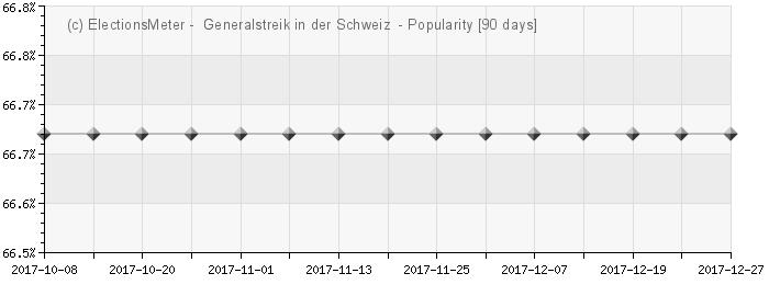 Graph online : Generalstreik in der Schweiz