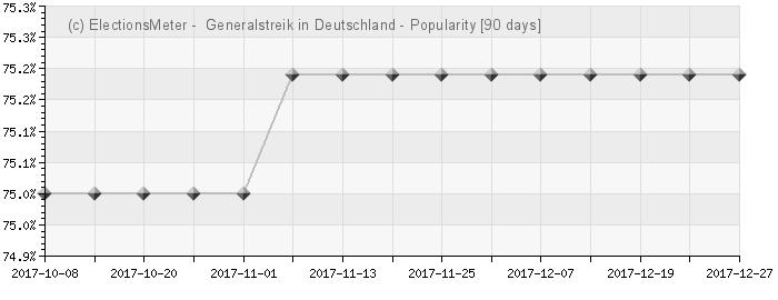 Graph online : Generalstreik in Deutschland