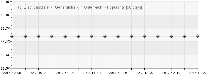 Graph online : Generalstreik in sterreich