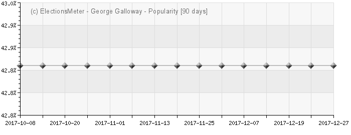 Graph online : George Galloway