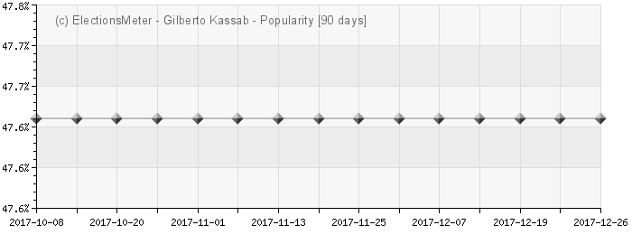 Gráfico on-line : Gilberto Kassab