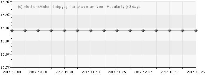 Graph online : Giorgos Papakonstantinou
