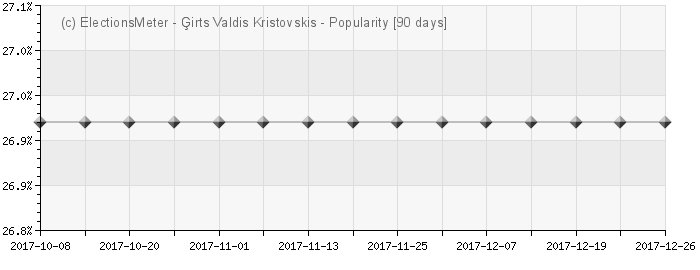 Graph online : irts Valdis Kristovskis