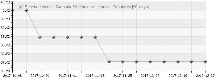 Gráfico en línea : Gonzalo Sánchez de Lozada