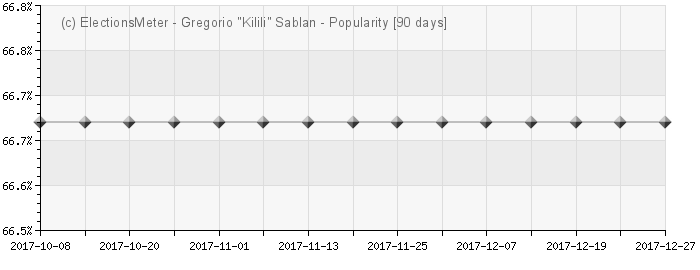 Graph online : Gregorio 'Kilili' Sablan