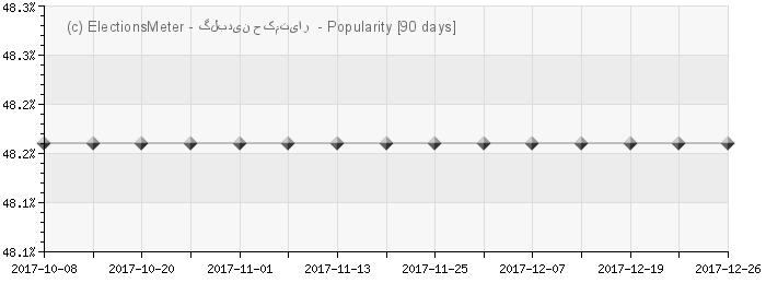 Graph online : Gulbuddin Hekmatyar