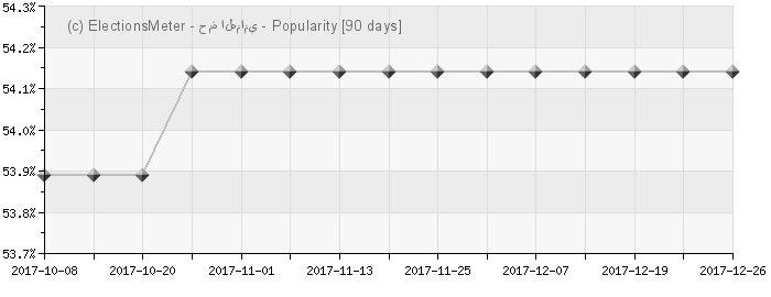 Graph online : Hamma Hammami