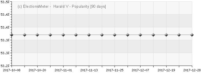 Graph online : Harald V av Norge