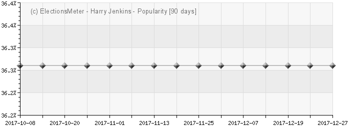 Graph online : Harry Jenkins