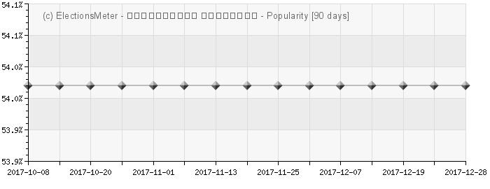 Graph online : Harutyun Kushkyan