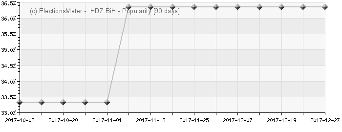 Graph online : HDZ BiH