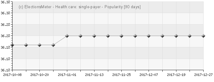 Graph online : Health care system