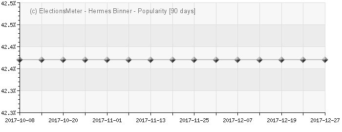 Graph online : Hermes Binner