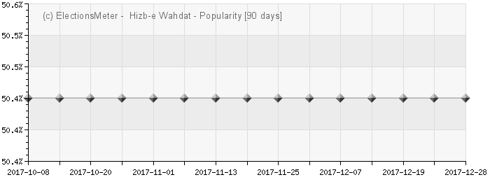 Graph online :  Hizb-e Wahdat Islami Afghanistan
