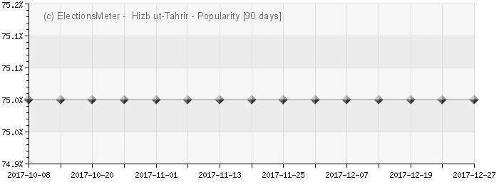 Graph online : Hizb ut-Tahrir Afghanistan