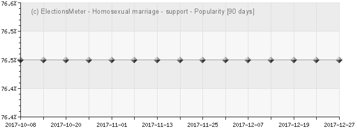 Graph online : Homosexual marriage