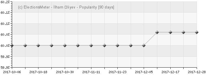 Graph online : Ilham Aliyev