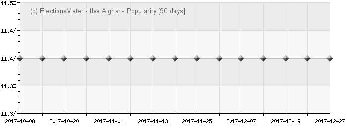 Ilse Aigner - Popularity Map