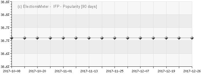 Graph online : Inkatha-Vryheidsparty