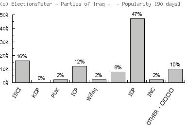 Parties of Iraq - الأحزاب في العراق - Popularity Map