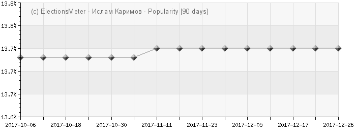 Graph online : Islom Karimov