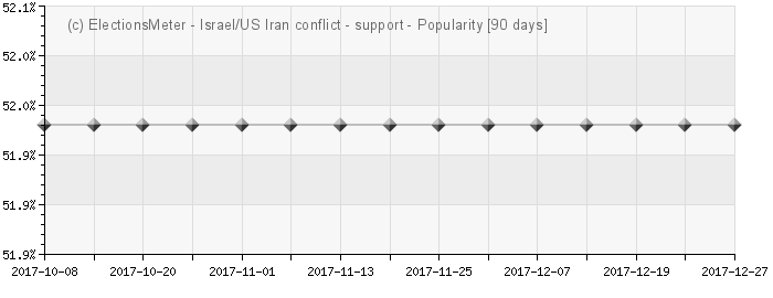 Israel/US Iran conflict - Popularity Map