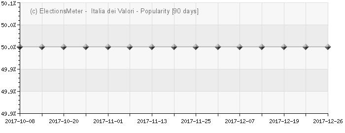 Grafico online : Italia dei Valori - Lista Di Pietro