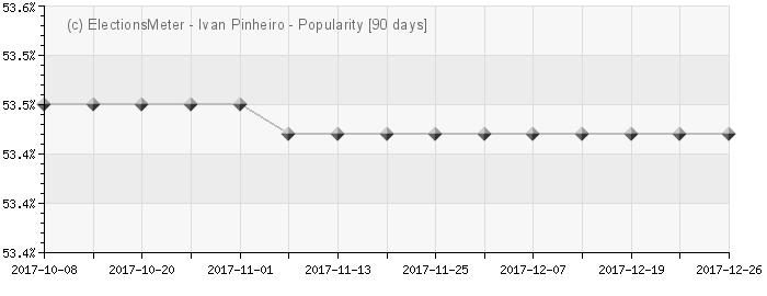 Graph online : Ivan Pinheiro