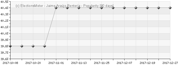 Graph online : Jaime Araújo Rentería
