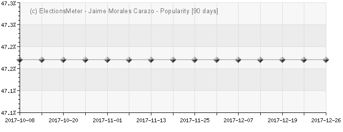 Graph online : Jaime Morales Carazo