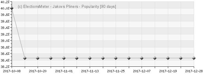 Graph online : Jakovs Pliners