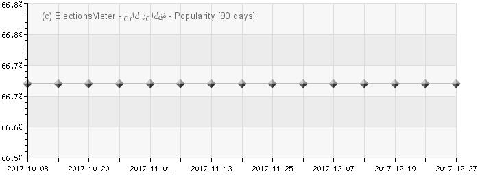 Graph online : Jamal Zahalka