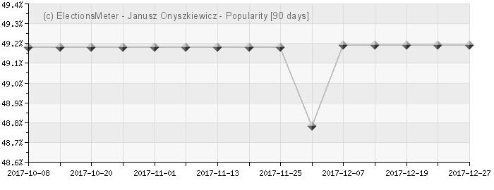 Graph online : Janusz Onyszkiewicz