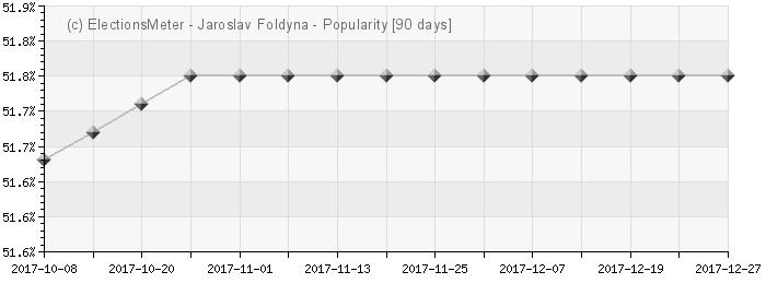 Graph online : Jaroslav Foldyna