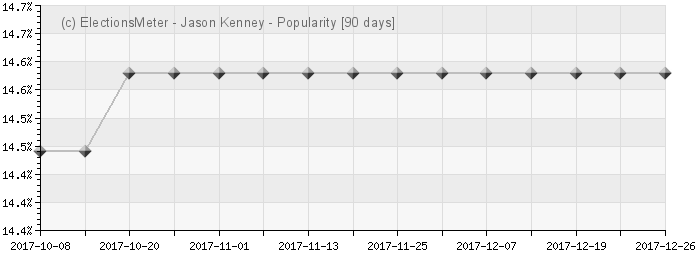 Graph online : Jason Kenney