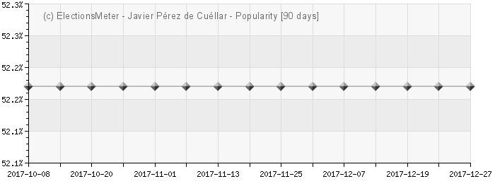 Graph online : Javier Prez de Cullar