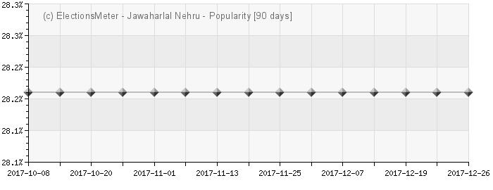 Jawaharlal Nehru - Popularity Map