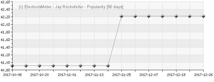Graph online : Jay Rockefeller