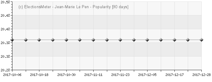 Graph online : Jean-Marie Le Pen