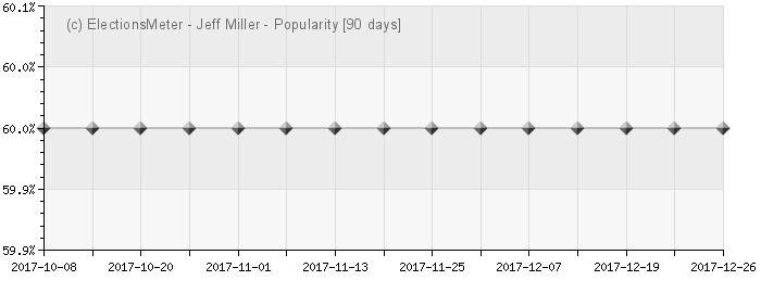 Graph online : Jeff Miller