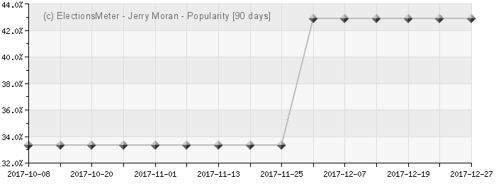 Graph online : Jerry Moran